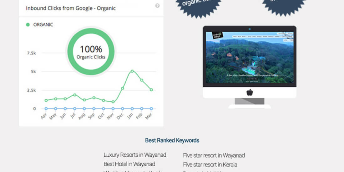 We got an opportunity to work with Vythirivillage Resort Wayanad - Search Engine Optimization